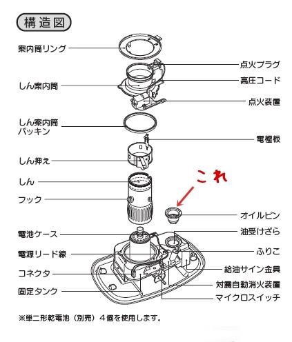 石油ストーブのオイルピンがある部分