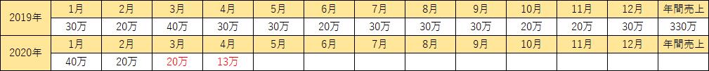 月間の売上比較